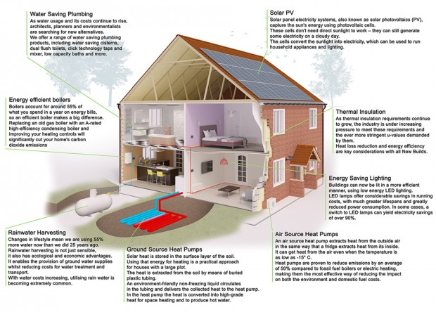Sustainable Construction Methods